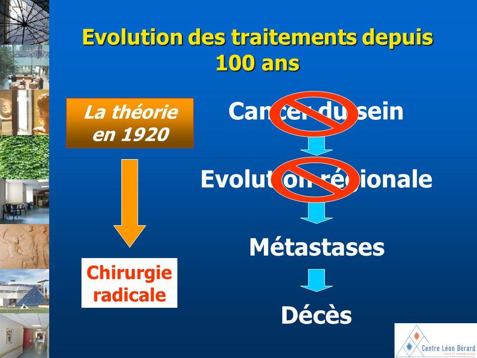 Evolution des traitements depuis 100 ans Cancer du sein Evolution régionale Métastases Décès La théorie en 1920 Chirurgie radicale