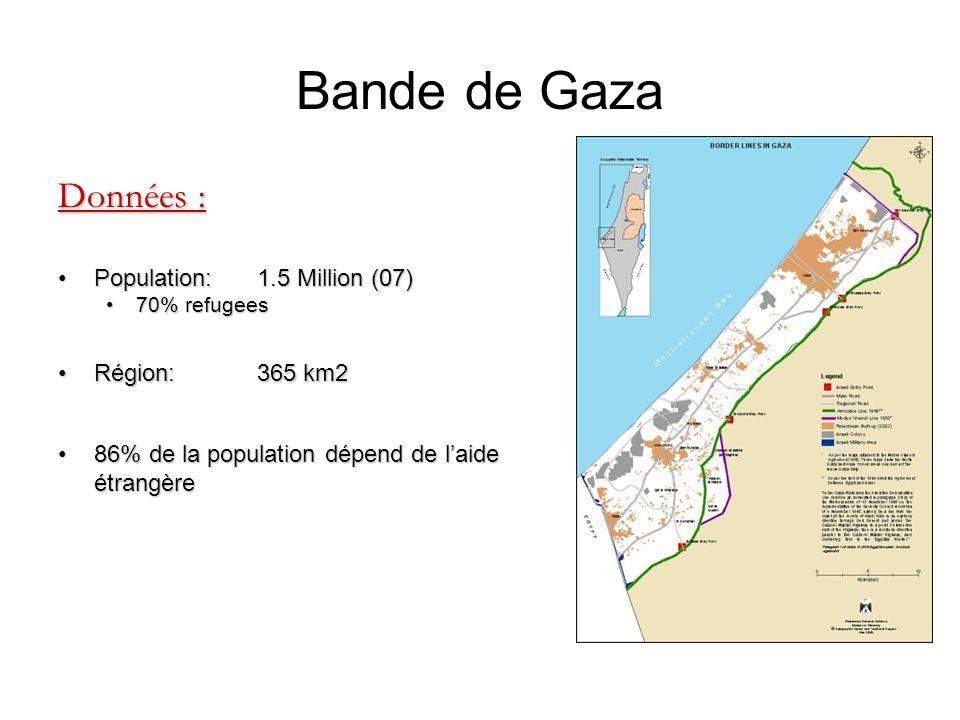 Bande de Gaza Données : Population: 1.5 Million (07)Population: 1.5 Million (07) 70% refugees70% refugees Région: 365 km2Région: 365 km2 86% de la pop