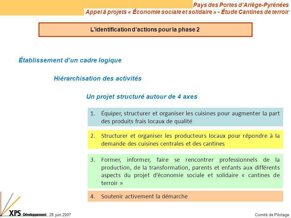 Pays des Portes d'Ariège-Pyrénées Appel à projets « Économie sociale et solidaire » - Étude Cantines de terroir, 28 juin 2007Comité de Pilotage L'iden