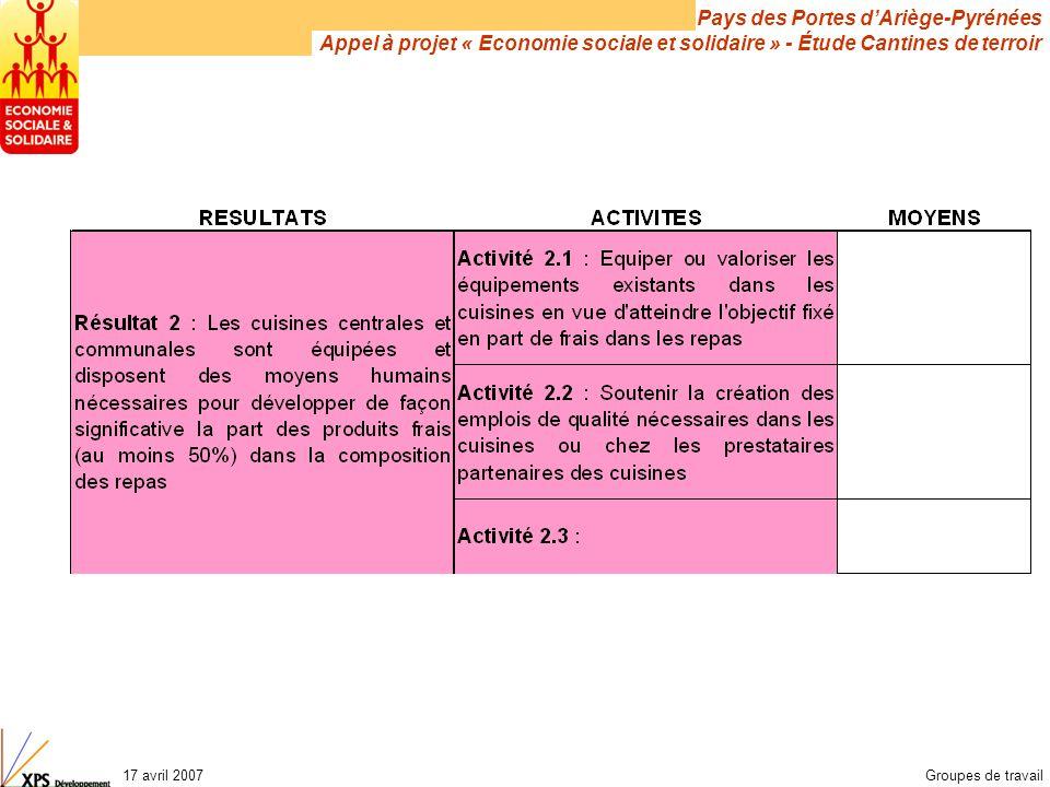 Pays des Portes d'Ariège-Pyrénées Appel à projet « Economie sociale et solidaire » - Étude Cantines de terroir 17 avril 2007Groupes de travail