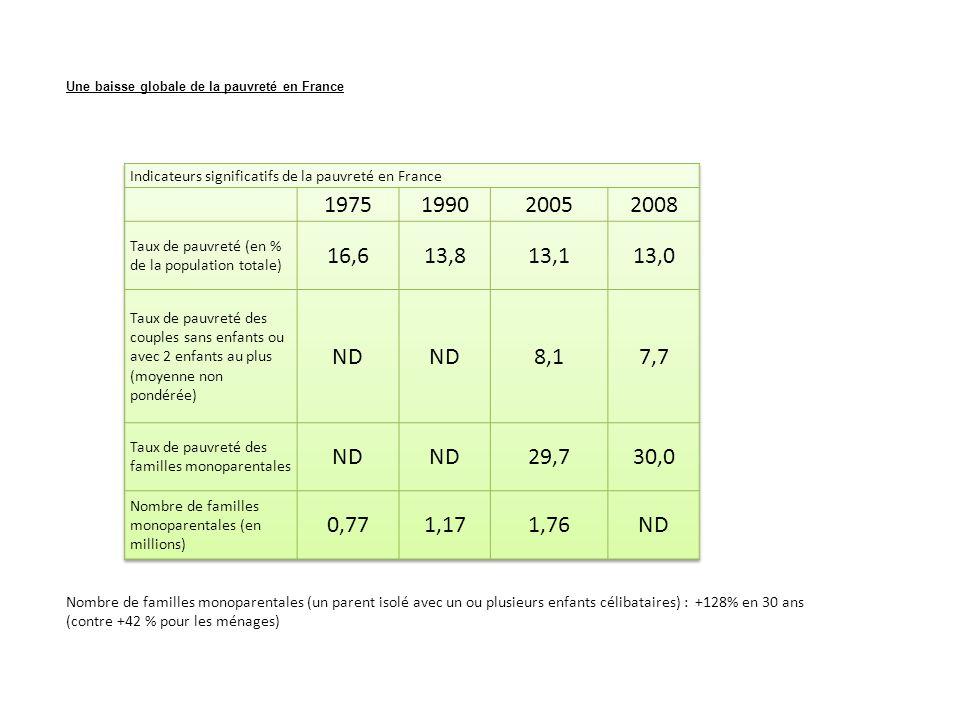 Une baisse globale de la pauvreté en France Nombre de familles monoparentales (un parent isolé avec un ou plusieurs enfants célibataires) : +128% en 30 ans (contre +42 % pour les ménages)