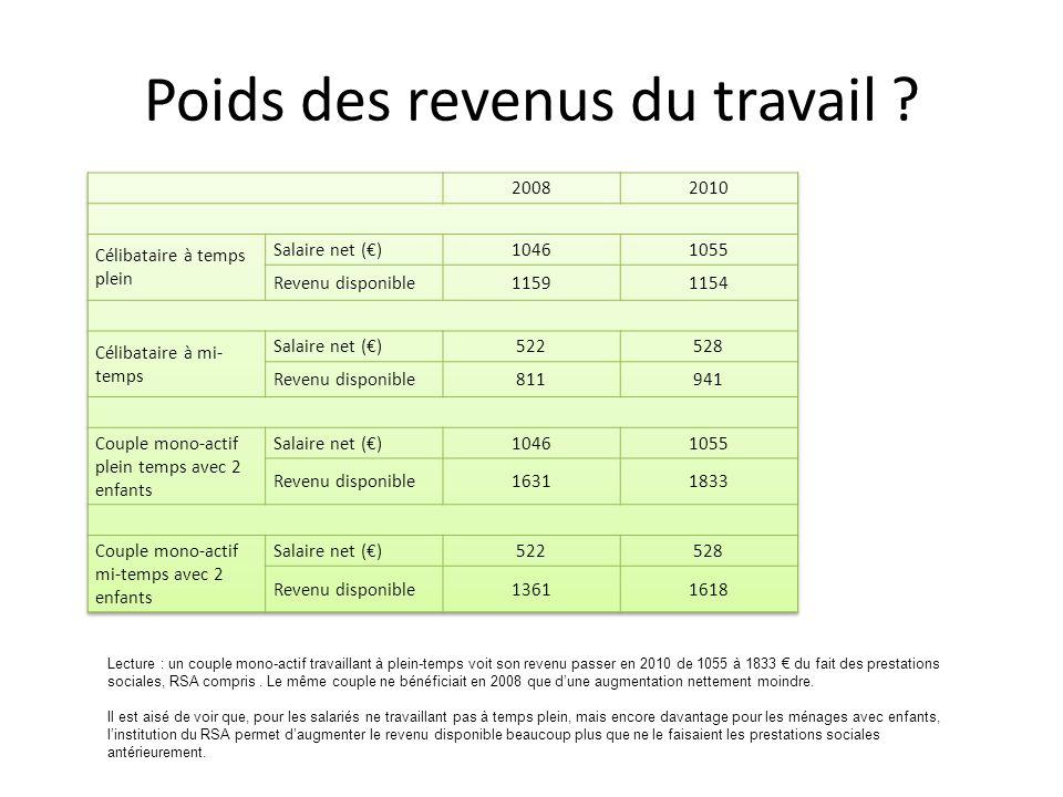 Lecture : un couple mono-actif travaillant à plein-temps voit son revenu passer en 2010 de 1055 à 1833 € du fait des prestations sociales, RSA compris.