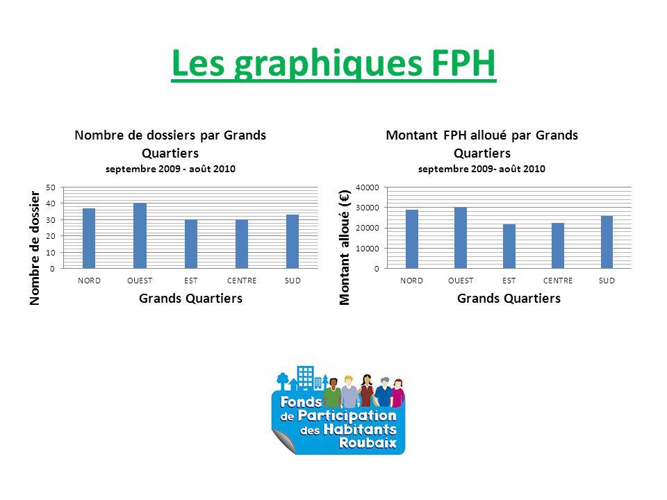 Les graphiques FPH