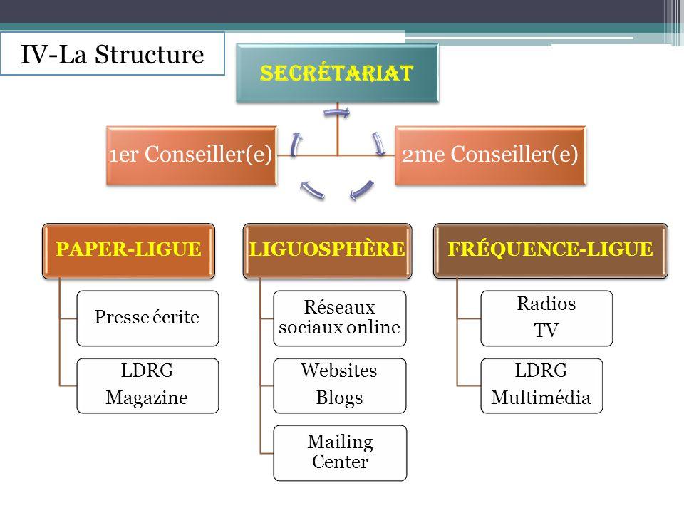 Secrétariat 1er Conseiller(e)2me Conseiller(e) PAPER-LIGUEPresse écrite LDRG Magazine LIGUOSPHÈRE Réseaux sociaux online Websites Blogs Mailing Center