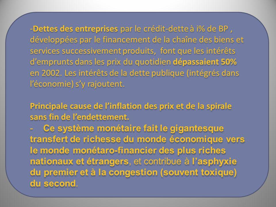 -Dettes des entreprises par le crédit-dette à i% de BP, développées par le financement de la chaîne des biens et services successivement produits, font que les intérêts d'emprunts dans les prix du quotidien dépassaient 50% en 2002.