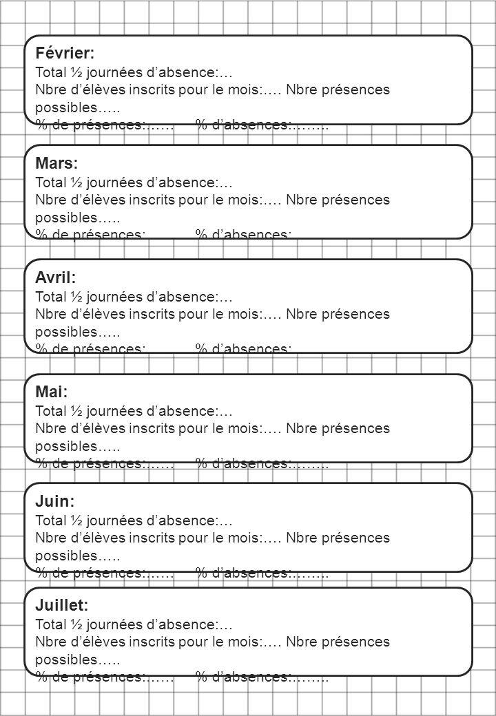 Mars: Total ½ journées d'absence:… Nbre d'élèves inscrits pour le mois:…. Nbre présences possibles….. % de présences:…… % d'absences:…….. Avril: Total