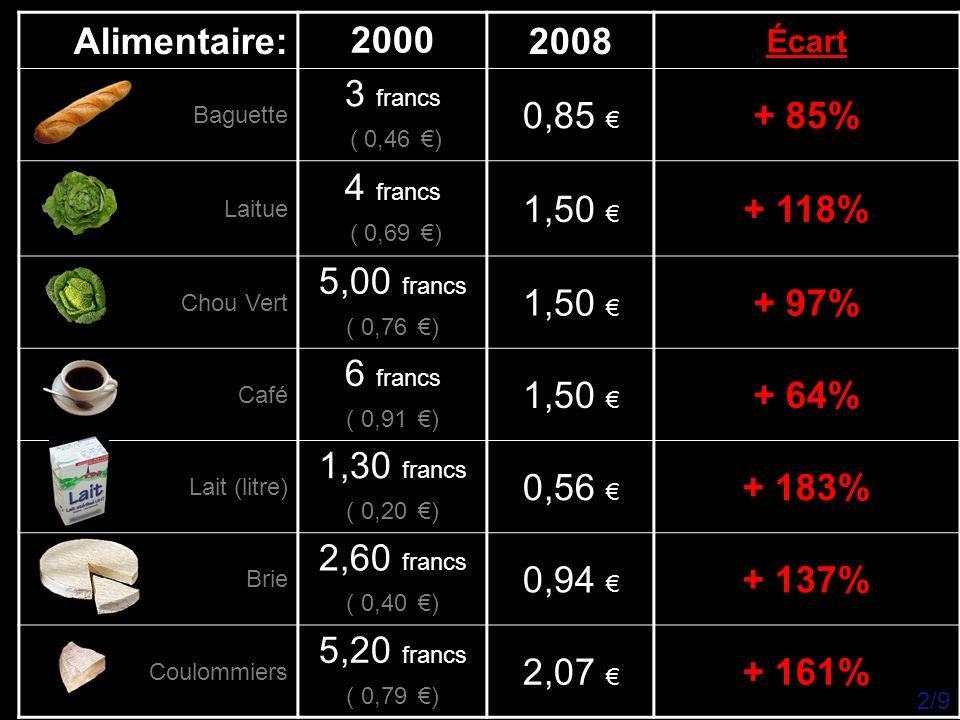 Alimentaire & Autres: 20002008 Écart Pomme de Terre 1,50 francs ( 0,23 €) 3,30 € + 1435% Confiture 9,90 francs ( 1,50 €) 3,20 € + 112% Beurre 3,75 francs ( 0,57 €) 0,95 € + 66% Gaz Butane 130 francs ( 19,82 €) 30 € + 51% Baril de pétrole brut ( 159 litres ) 30 €119 € + 396% 1 litre de FUEL (chauffage) 0,35 €0,85 € + 145% 3/9