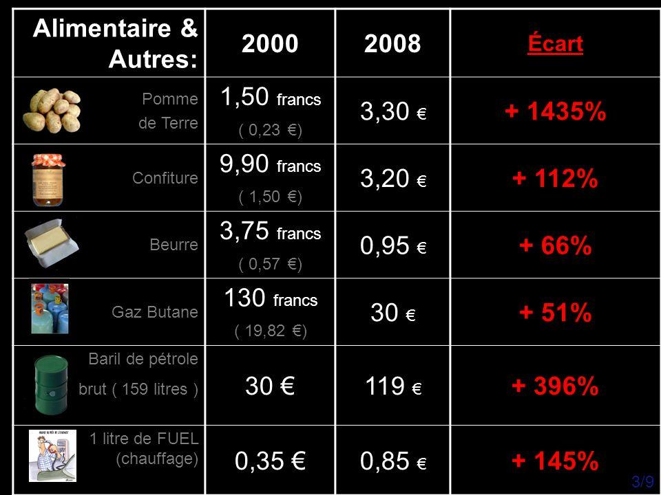 Autres:20002008 Écart SALAIRE annuel moyen 16 875 €16 792 € - 0,5 % L'évolution du Thermomix 6 749 francs ( 1029 €) 969 € - 5,8 % Technologie du Thermomix Génial Au top 37° - sens inverse – Cuisson vapeur optimisée… + 100 % Economie du Thermomix 20-30% sur le budget alimentaire +30% sur le budget alimentaire & économie sur l'électricité Que des + 4/9
