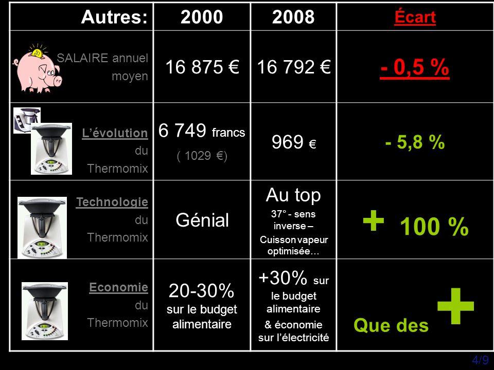 Thermomix Et quelques vérités… Plats au quotidien Acheté Tout prêt Fait maisonÉconomies (environ) fréquence Économies Par mois Pâte feuilletée - brisée - sablée 1.40 €0.10€1.30€1x/semaine1.30€x4 = 5.20€ Jus de fruits2.95€/litre1.75€1.20€5l/semaine6€x4= 24.00€ Pain (baguettes) 0.80€/ baguette 0.10€0.70€7 baguettes/ semaine 0.70€x7= 4.90€ Pizza9€3.50€5.50€2 / mois5.50€x2 = 11.00€ Velouté de légumes 4€2€2.00€2x/semaine2.00€x8 = 16.00€ Yaourts nature3.95€ (les 8 pots- pas BIO) 1.40€ ( BIO )2.55€4x/mois2.55€x4 = 10.20€ Confiture4.50€ le pot0.50€ le pot 4.00€2x/mois4,0€x2 = 8.00€ Sorbet5.50€1,00€4,50€2x/mois4.50€x2 = 9.00€ Crème danette2.00€ (les 4 pots de 125g = 500g) 0.50€ (500g) 1.50€4x/mois1.50€x4 = 6.00€ TOTAL d'économies mini.