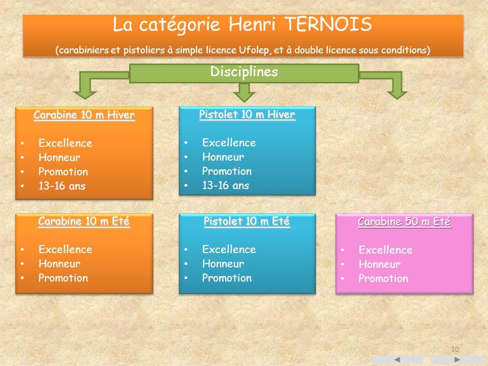 La catégorie Henri TERNOIS (carabiniers et pistoliers à simple licence Ufolep, et à double licence sous conditions) Carabine 10 m Hiver Excellence Hon