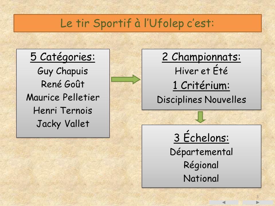 Le tir Sportif à l'Ufolep c'est: 2 Championnats: Hiver et Été 1 Critérium: Disciplines Nouvelles 2 Championnats: Hiver et Été 1 Critérium: Disciplines