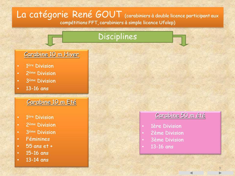 La catégorie René GOUT (carabiniers à double licence participant aux compétitions FFT, carabiniers à simple licence Ufolep) Disciplines Carabine 10 m