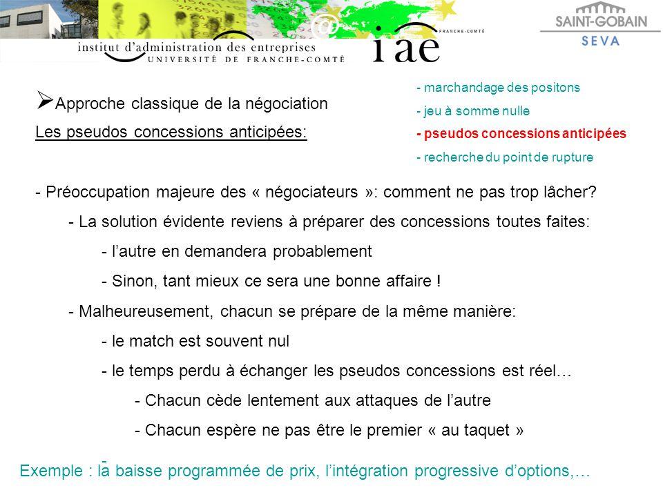  Approche classique de la négociation Les pseudos concessions anticipées: - Préoccupation majeure des « négociateurs »: comment ne pas trop lâcher? -
