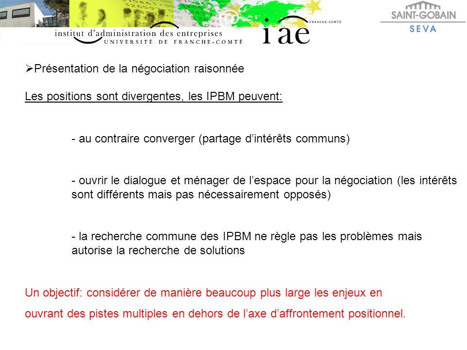  Présentation de la négociation raisonnée Les positions sont divergentes, les IPBM peuvent: - au contraire converger (partage d'intérêts communs) - o