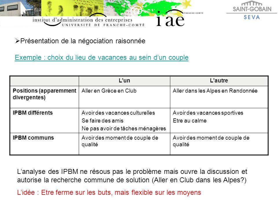  Présentation de la négociation raisonnée Exemple : choix du lieu de vacances au sein d'un couple L'unL'autre Positions (apparemment divergentes) All