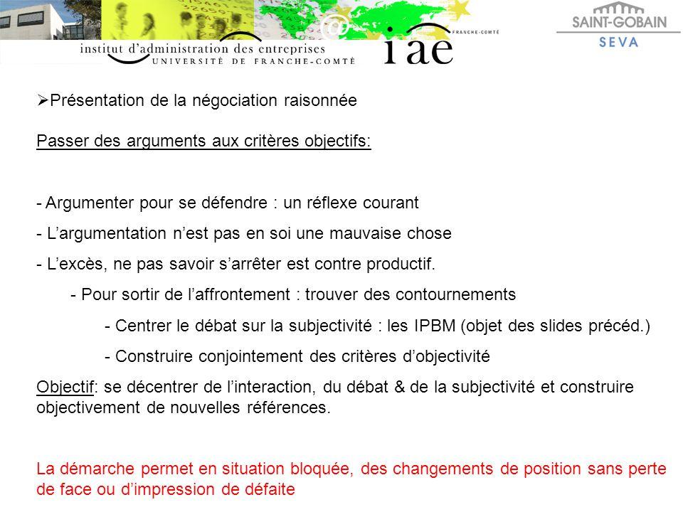  Présentation de la négociation raisonnée Passer des arguments aux critères objectifs: - Argumenter pour se défendre : un réflexe courant - L'argumen