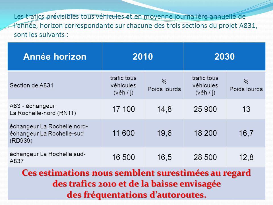 Les trafics prévisibles tous véhicules et en moyenne journalière annuelle de l'année, horizon correspondante sur chacune des trois sections du projet A831, sont les suivants : Année horizon20102030 Section de A831 trafic tous véhicules (véh / j) % Poids lourds trafic tous véhicules (véh / j) % Poids lourds A83 - échangeur La Rochelle-nord (RN11) 17 10014,825 90013 échangeur La Rochelle nord- échangeur La Rochelle-sud (RD939) 11 60019,618 20016,7 échangeur La Rochelle sud- A837 16 50016,528 50012,8 Ces estimations nous semblent surestimées au regard des trafics 2010 et de la baisse envisagée des fréquentations d'autoroutes.