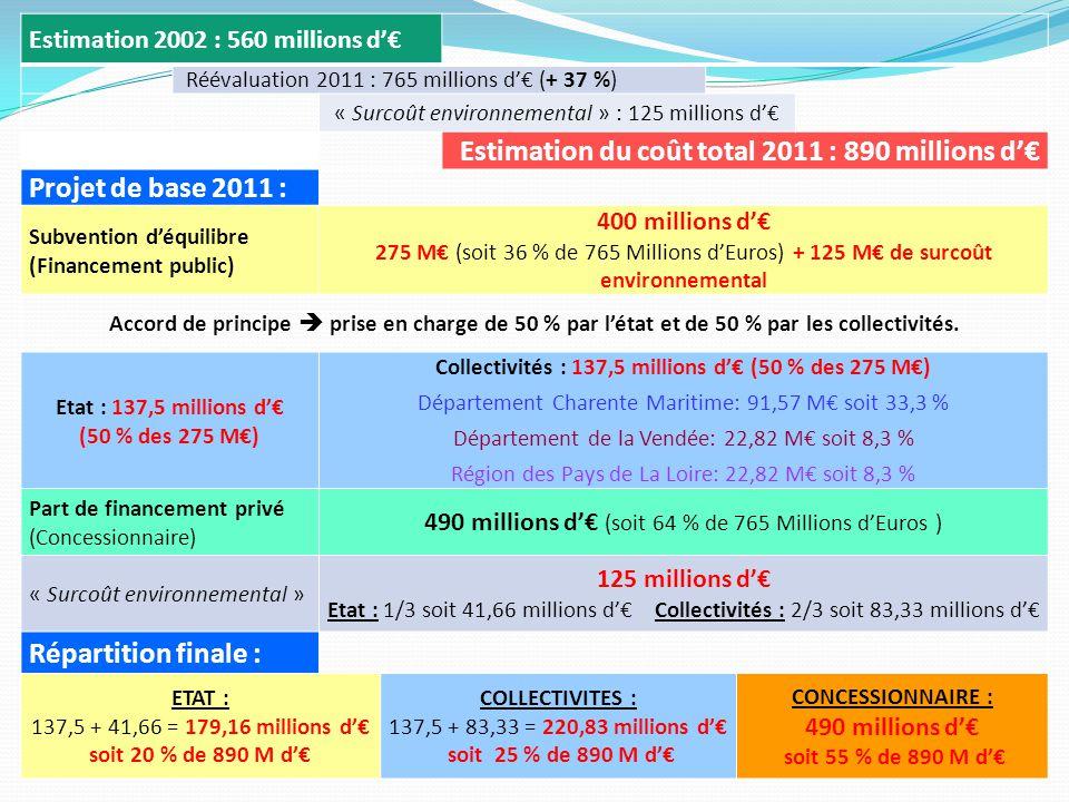 Estimation 2002 : 560 millions d'€ Réévaluation 2011 : 765 millions d'€ (+ 37 %) « Surcoût environnemental » : 125 millions d'€ Estimation du coût total 2011 : 890 millions d'€ Projet de base 2011 : Subvention d'équilibre (Financement public) 400 millions d'€ 275 M€ (soit 36 % de 765 Millions d'Euros) + 125 M€ de surcoût environnemental Accord de principe  prise en charge de 50 % par l'état et de 50 % par les collectivités.