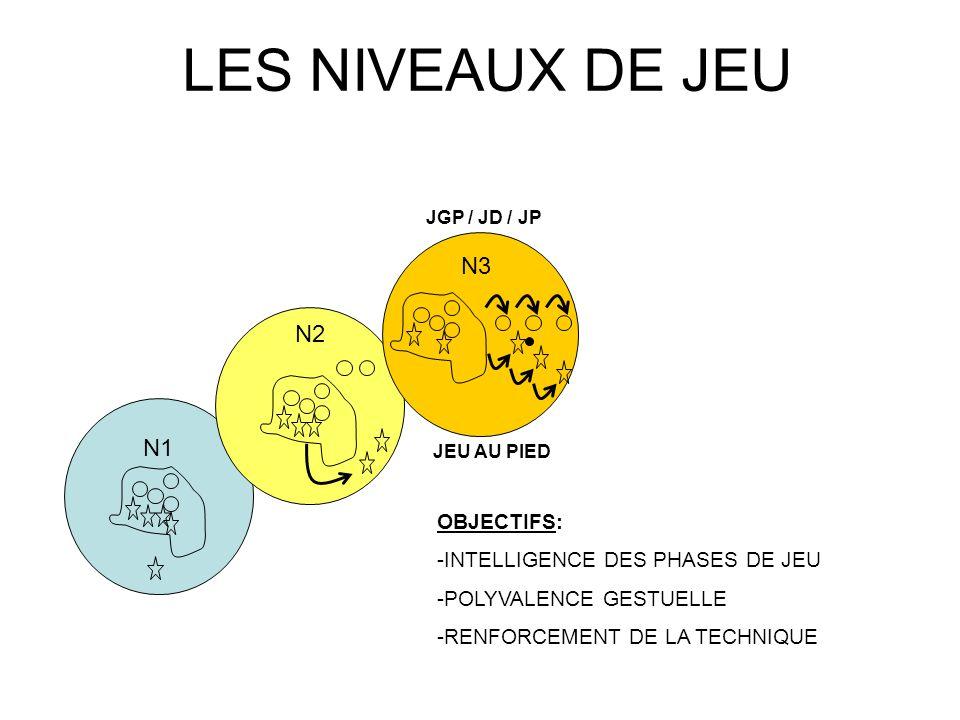 LES NIVEAUX DE JEU N1 N2 OBJECTIFS: -INTELLIGENCE DES PHASES DE JEU -POLYVALENCE GESTUELLE -RENFORCEMENT DE LA TECHNIQUE JGP / JD / JP JEU AU PIED N3