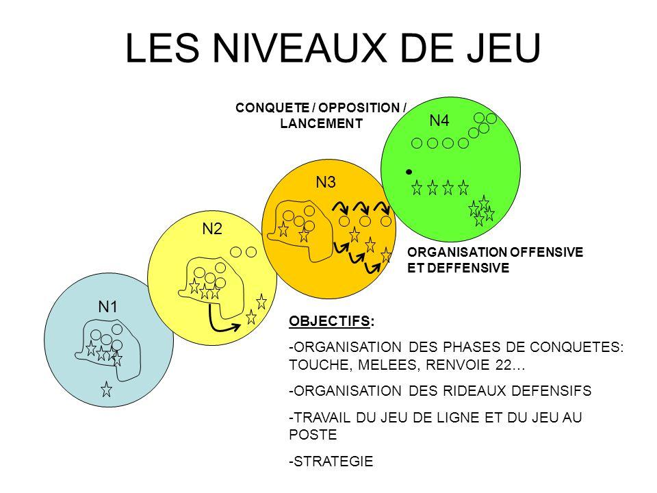 LES NIVEAUX DE JEU N1 N2 OBJECTIFS: -ORGANISATION DES PHASES DE CONQUETES: TOUCHE, MELEES, RENVOIE 22… -ORGANISATION DES RIDEAUX DEFENSIFS -TRAVAIL DU