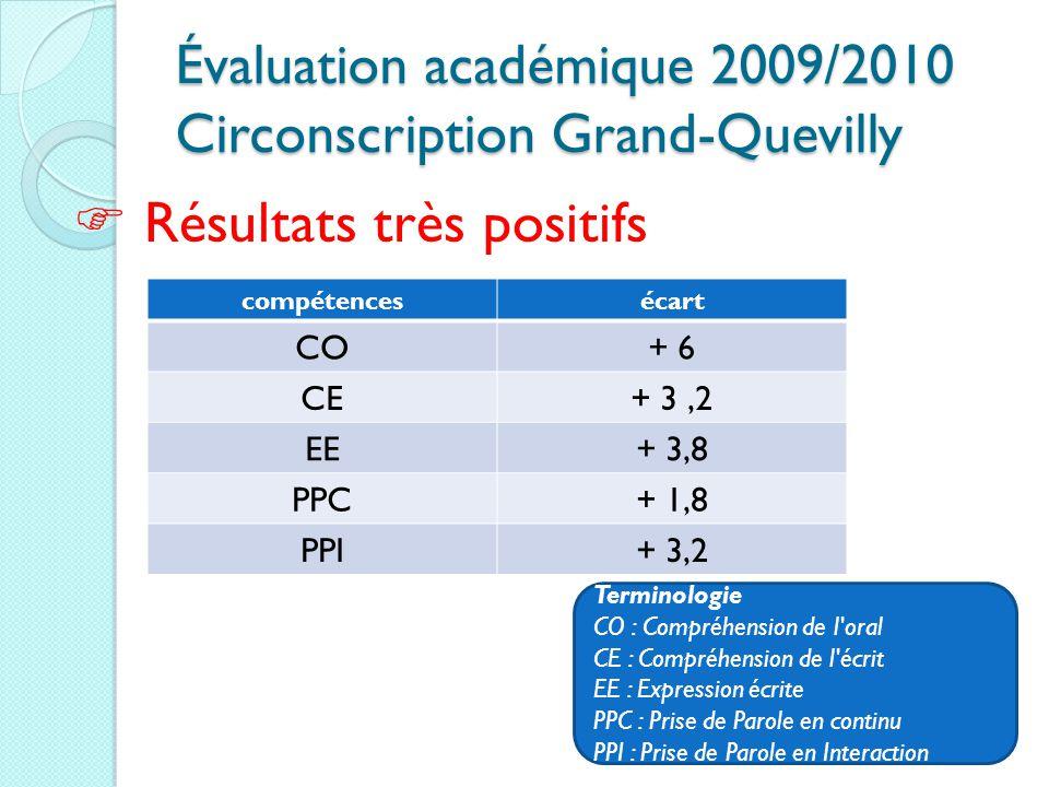 Évaluation académique 2009/2010 Circonscription Grand-Quevilly Évaluation académique 2009/2010 Circonscription Grand-Quevilly  Résultats très positif