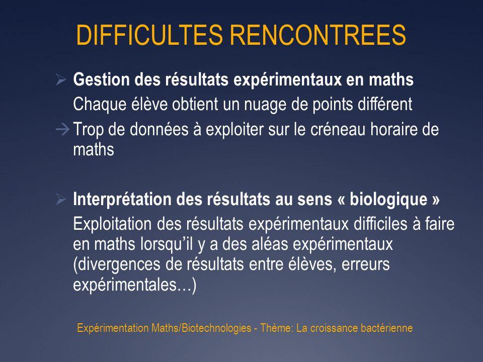 DIFFICULTES RENCONTREES  Gestion des résultats expérimentaux en maths Chaque élève obtient un nuage de points différent  Trop de données à exploiter