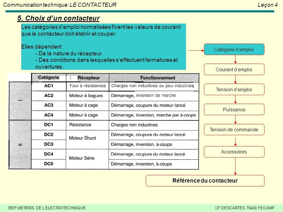 BEP METIERS DE L'ELECTROTECHNIQUELP DESCARTES 76400 FECAMP Communication technique: LE CONTACTEURLeçon 4 4. Accessoires Dispositif de condamnation méc