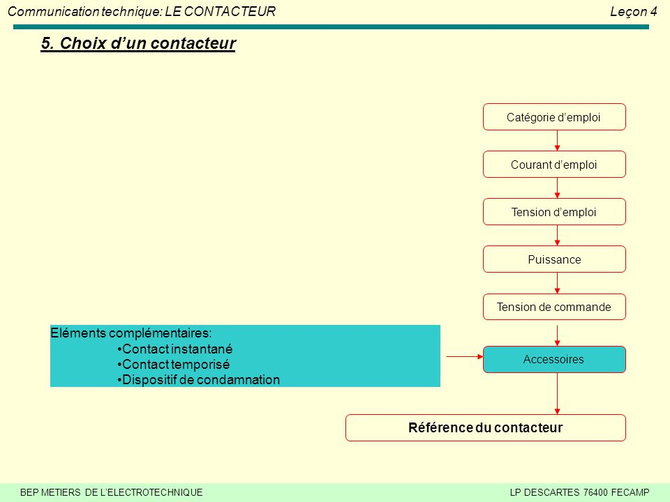 BEP METIERS DE L'ELECTROTECHNIQUELP DESCARTES 76400 FECAMP Communication technique: LE CONTACTEURLeçon 4 5. Choix d'un contacteur Catégorie d'emploi C