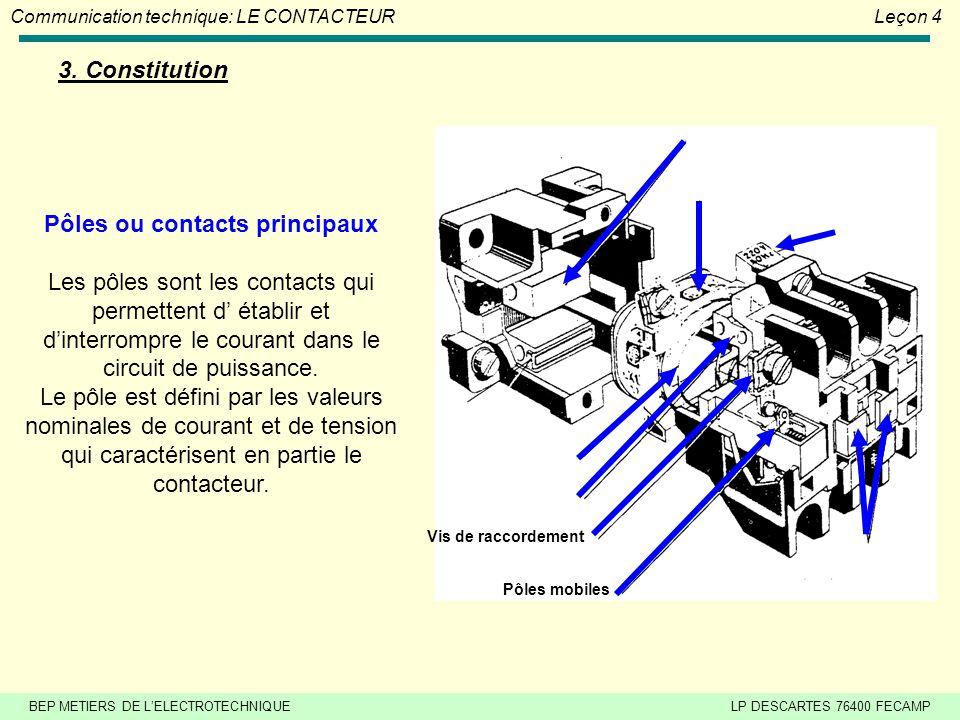 BEP METIERS DE L'ELECTROTECHNIQUELP DESCARTES 76400 FECAMP Communication technique: LE CONTACTEURLeçon 4 2. Symboles Contacteur tripolaire + 1 contact