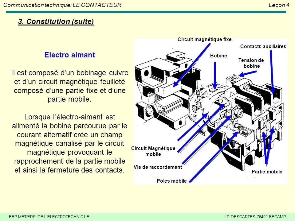 BEP METIERS DE L'ELECTROTECHNIQUELP DESCARTES 76400 FECAMP Communication technique: LE CONTACTEURLeçon 4 3. Constitution (suite) Contacts auxiliaires