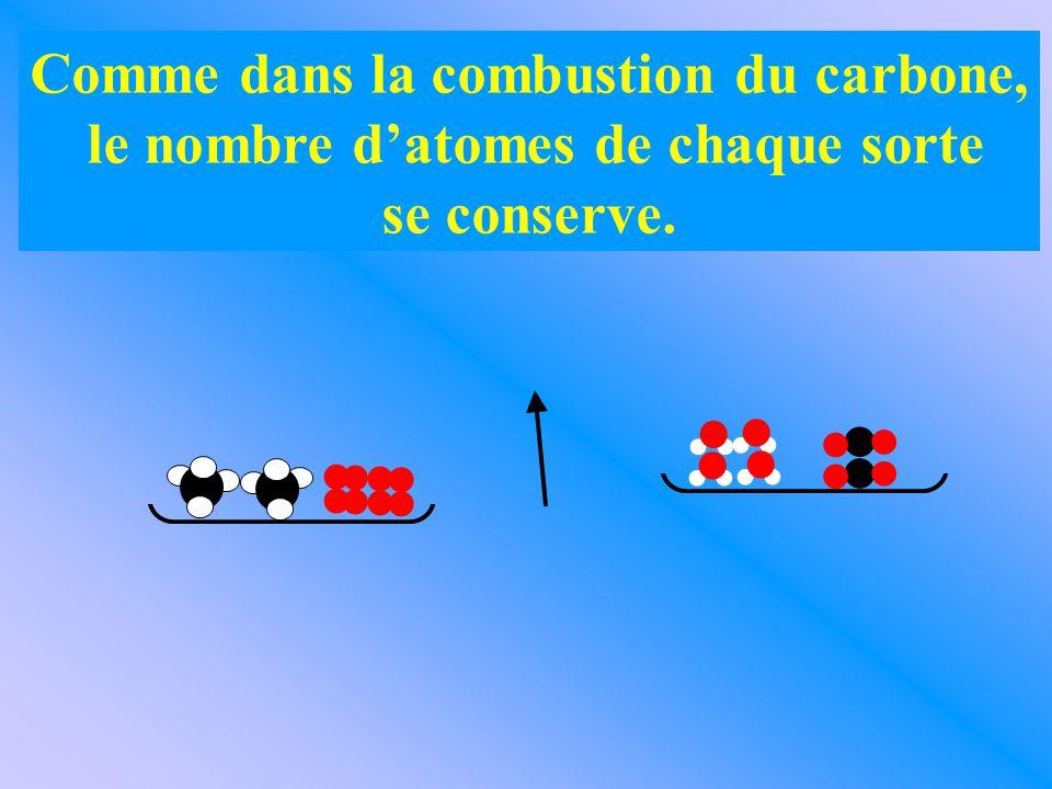 Comme dans la combustion du carbone, le nombre d'atomes de chaque sorte se conserve.