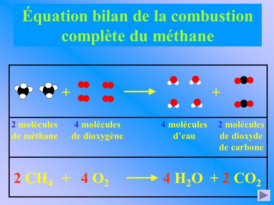 2 molécules de méthane 4 molécules de dioxygène 2 molécules de dioxyde de carbone 2 CH 4 4 O 2 + 4 H 2 O ++ 4 molécules d'eau 2 CO 2 + Équation bilan