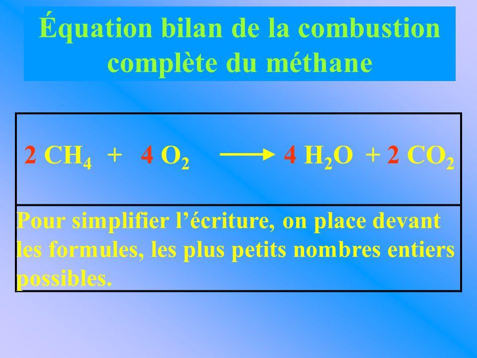 Pour simplifier l'écriture, on place devant les formules, les plus petits nombres entiers possibles. 2 CH 4 4 O 2 + 4 H 2 O2 CO 2 + Équation bilan de