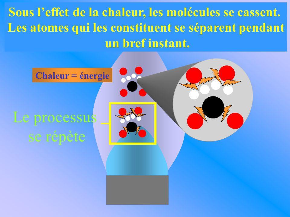 Sous l'effet de la chaleur, les molécules se cassent. Les atomes qui les constituent se séparent pendant un bref instant. Chaleur = énergie Le process