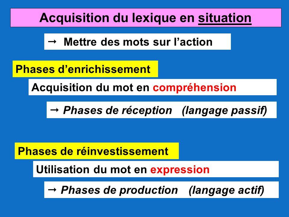 Acquisition du lexique en situation  Mettre des mots sur l'action Acquisition du mot en compréhension Phases d'enrichissement Phases de réinvestissem