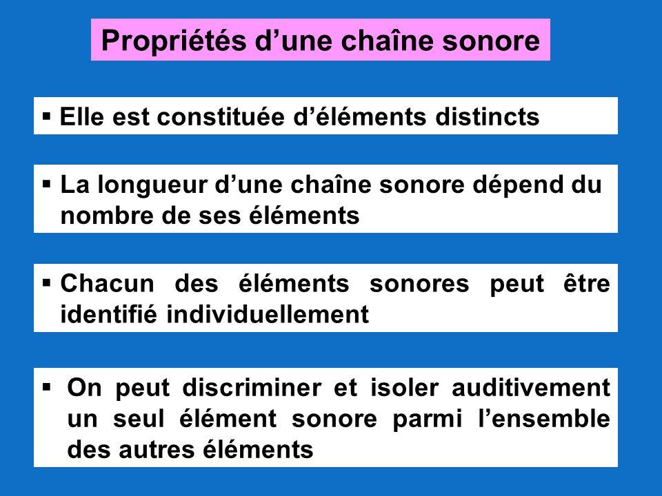 Propriétés d'une chaîne sonore  Elle est constituée d'éléments distincts  La longueur d'une chaîne sonore dépend du nombre de ses éléments  Chacun