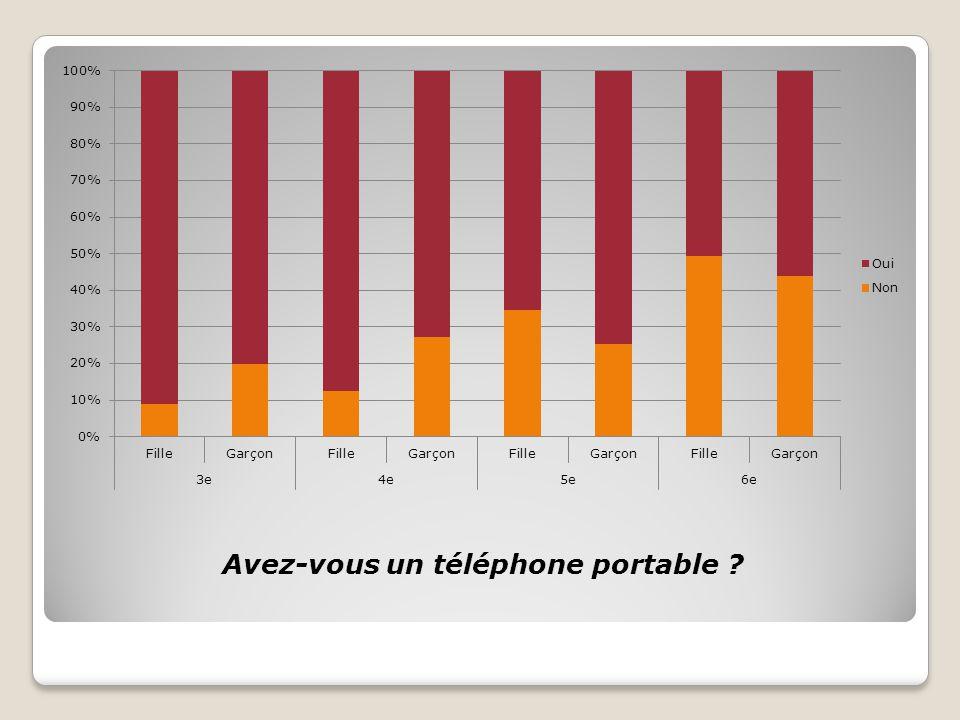 Avez-vous un téléphone portable ?