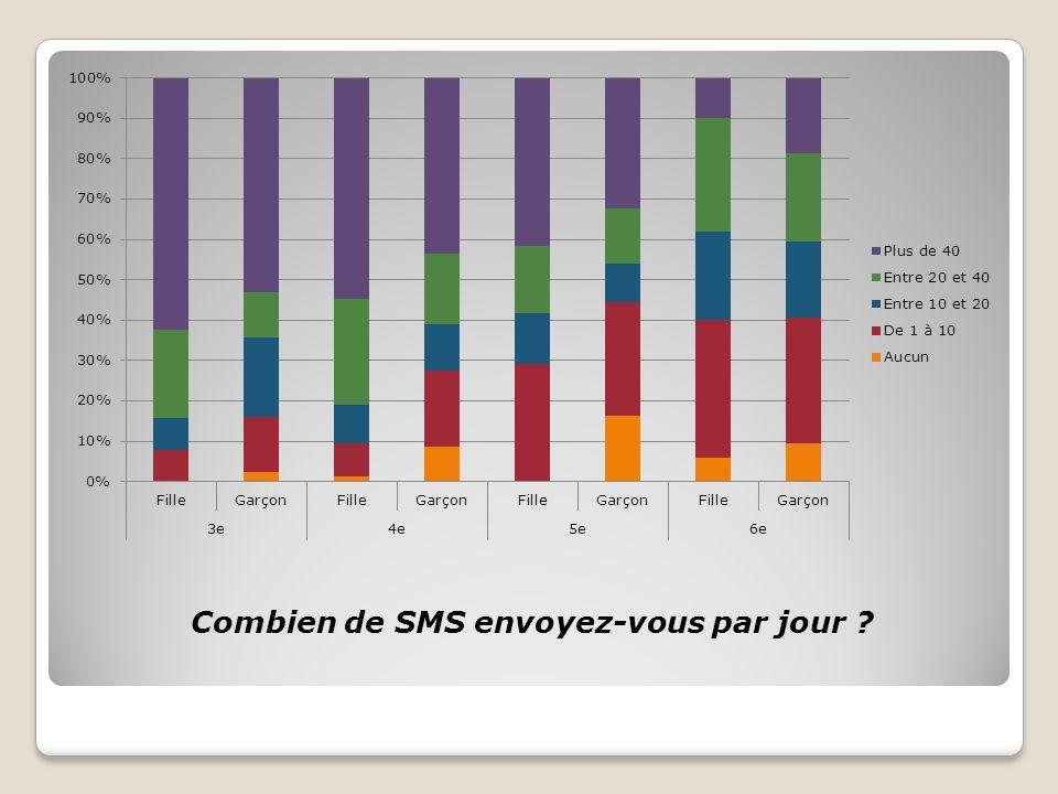 Combien de SMS envoyez-vous par jour ?