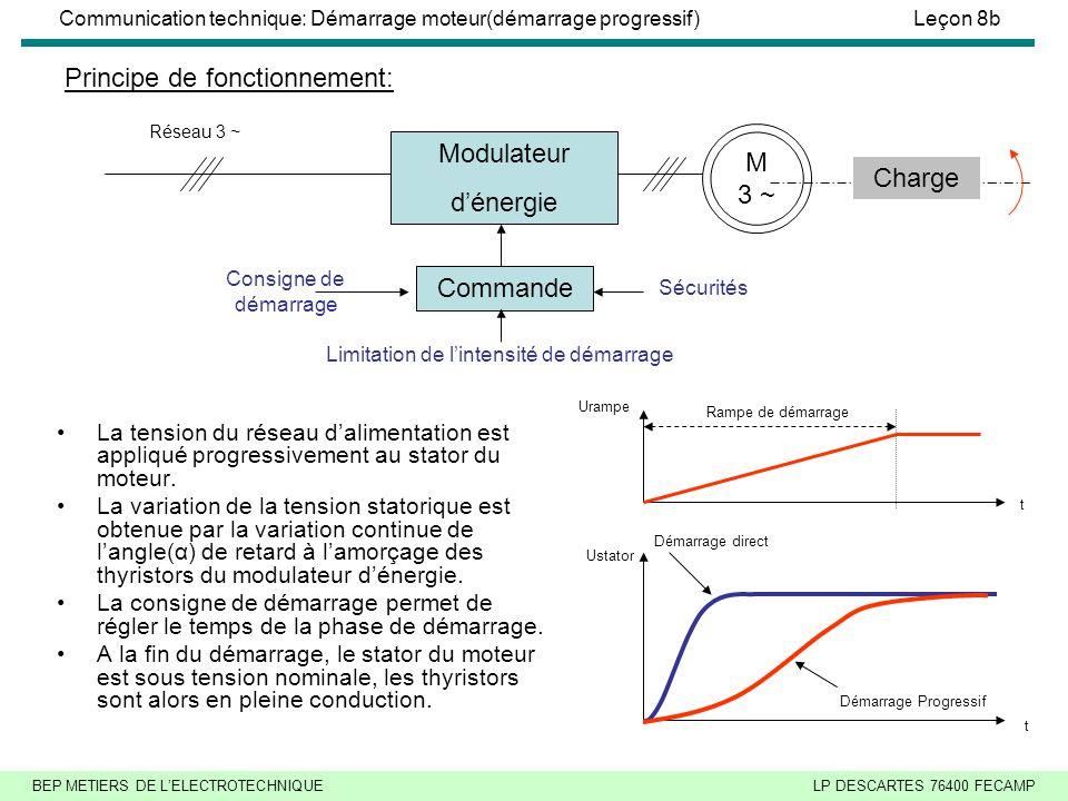 BEP METIERS DE L'ELECTROTECHNIQUELP DESCARTES 76400 FECAMP Communication technique: Démarrage moteur(démarrage progressif)Leçon 8b Principe de fonctionnement: La tension du réseau d'alimentation est appliqué progressivement au stator du moteur.