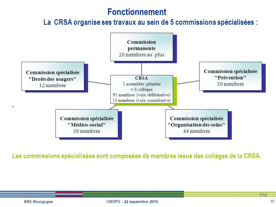 10 CROPO - 22 septembre 2010ARS Bourgogne Fonctionnement La CRSA organise ses travaux au sein de 5 commissions spécialisées : - Les commissions spécialisées sont composées de membres issus des collèges de la CRSA.