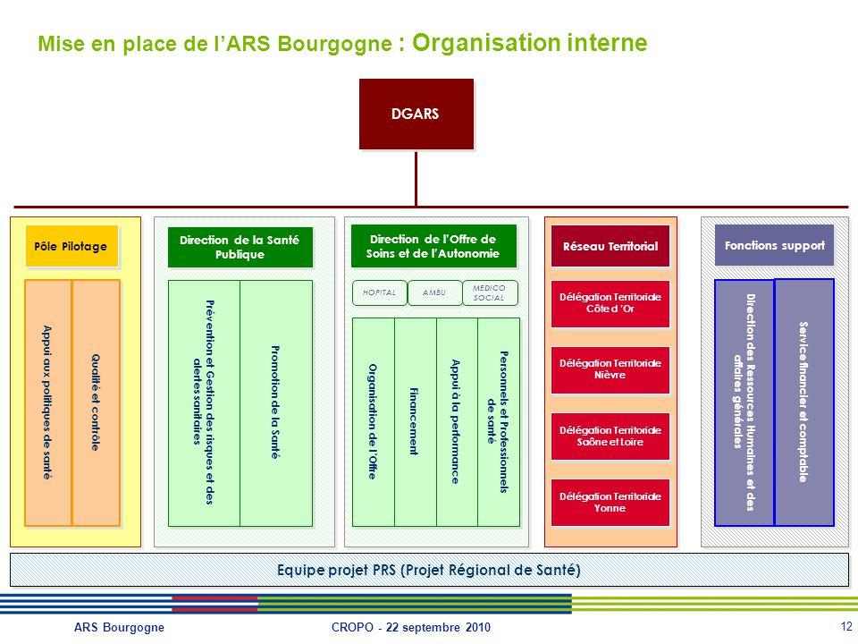 12 CROPO - 22 septembre 2010ARS Bourgogne Mise en place de l'ARS Bourgogne : Organisation interne DGARS Fonctions support Direction des Ressources Hum