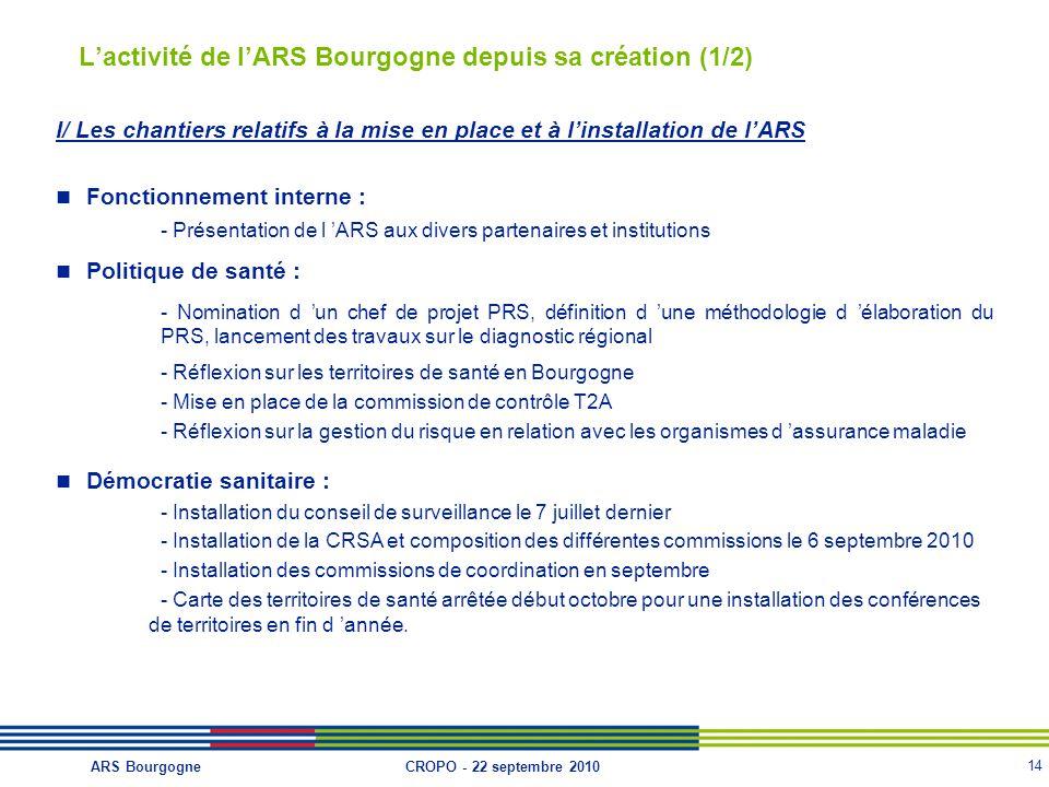 14 CROPO - 22 septembre 2010ARS Bourgogne L'activité de l'ARS Bourgogne depuis sa création (1/2) I/ Les chantiers relatifs à la mise en place et à l'installation de l'ARS Fonctionnement interne : - Présentation de l 'ARS aux divers partenaires et institutions Politique de santé : - Nomination d 'un chef de projet PRS, définition d 'une méthodologie d 'élaboration du PRS, lancement des travaux sur le diagnostic régional - Réflexion sur les territoires de santé en Bourgogne - Mise en place de la commission de contrôle T2A - Réflexion sur la gestion du risque en relation avec les organismes d 'assurance maladie Démocratie sanitaire : - Installation du conseil de surveillance le 7 juillet dernier - Installation de la CRSA et composition des différentes commissions le 6 septembre 2010 - Installation des commissions de coordination en septembre - Carte des territoires de santé arrêtée début octobre pour une installation des conférences de territoires en fin d 'année.