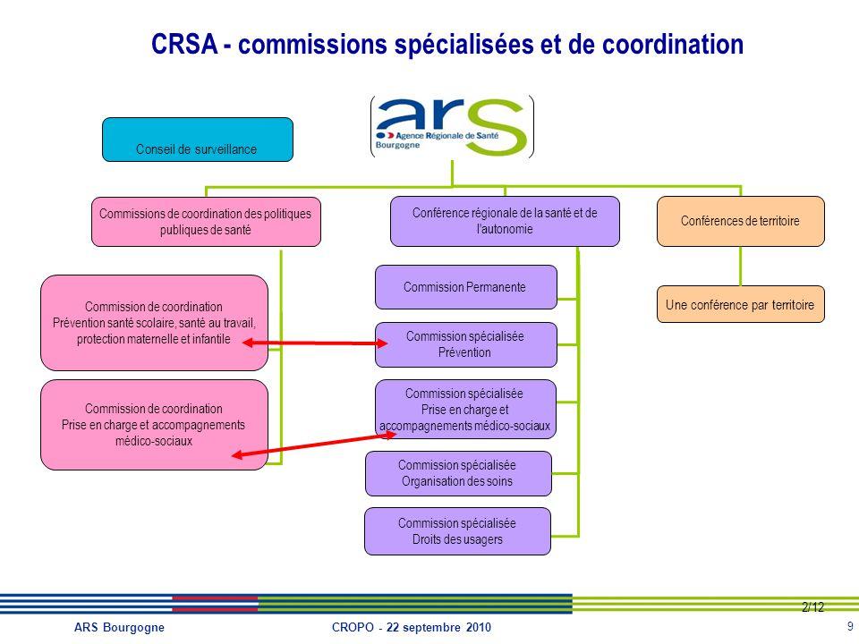 9 CROPO - 22 septembre 2010ARS Bourgogne CRSA - commissions spécialisées et de coordination Commissions de coordination des politiques publiques de sa