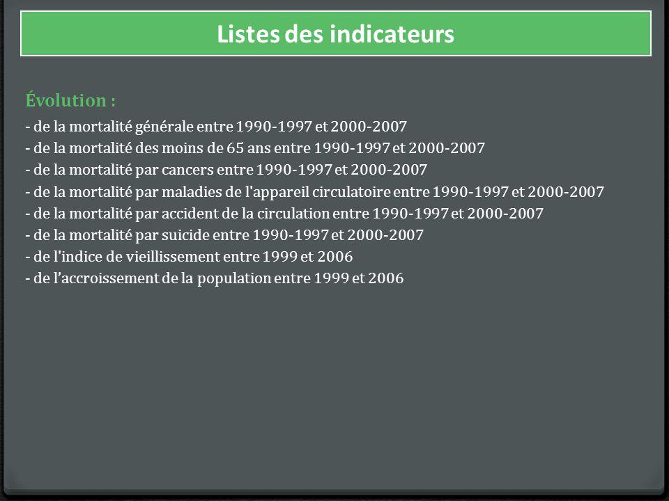 Évolution : - de la mortalité générale entre 1990-1997 et 2000-2007 - de la mortalité des moins de 65 ans entre 1990-1997 et 2000-2007 - de la mortalité par cancers entre 1990-1997 et 2000-2007 - de la mortalité par maladies de l appareil circulatoire entre 1990-1997 et 2000-2007 - de la mortalité par accident de la circulation entre 1990-1997 et 2000-2007 - de la mortalité par suicide entre 1990-1997 et 2000-2007 - de l indice de vieillissement entre 1999 et 2006 - de l'accroissement de la population entre 1999 et 2006 Listes des indicateurs