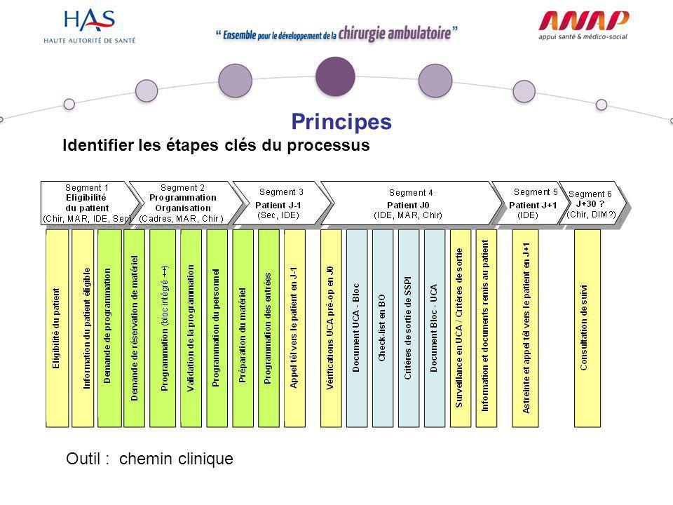 Principes Identifier les étapes clés du processus Outil : chemin clinique