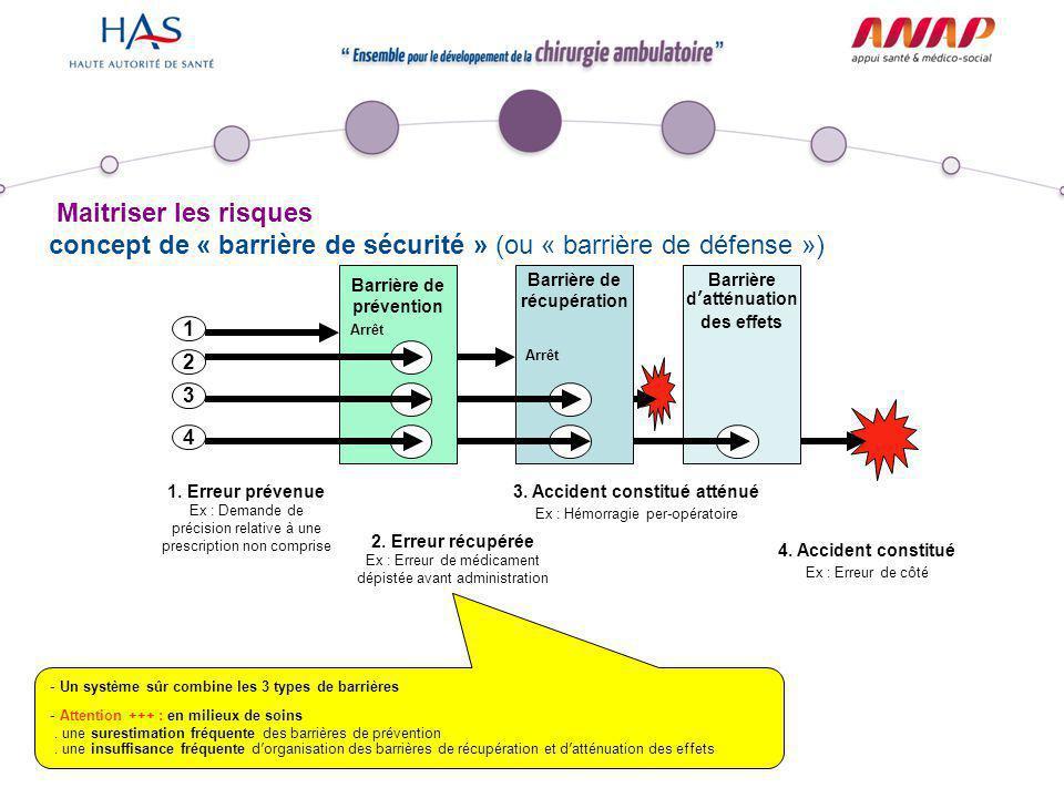 Maitriser les risques Barrière de prévention Barrière d'atténuation des effets Barrière de récupération 4. Accident constitué Ex : Erreur de côté Arrê