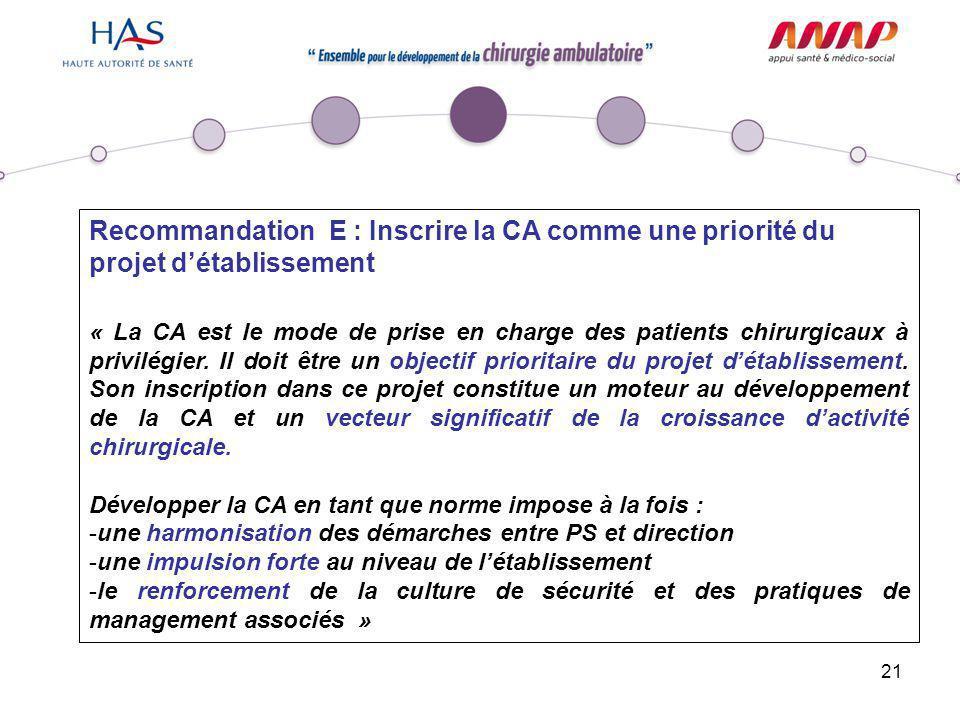 21 Recommandation E : Inscrire la CA comme une priorité du projet d'établissement « La CA est le mode de prise en charge des patients chirurgicaux à p