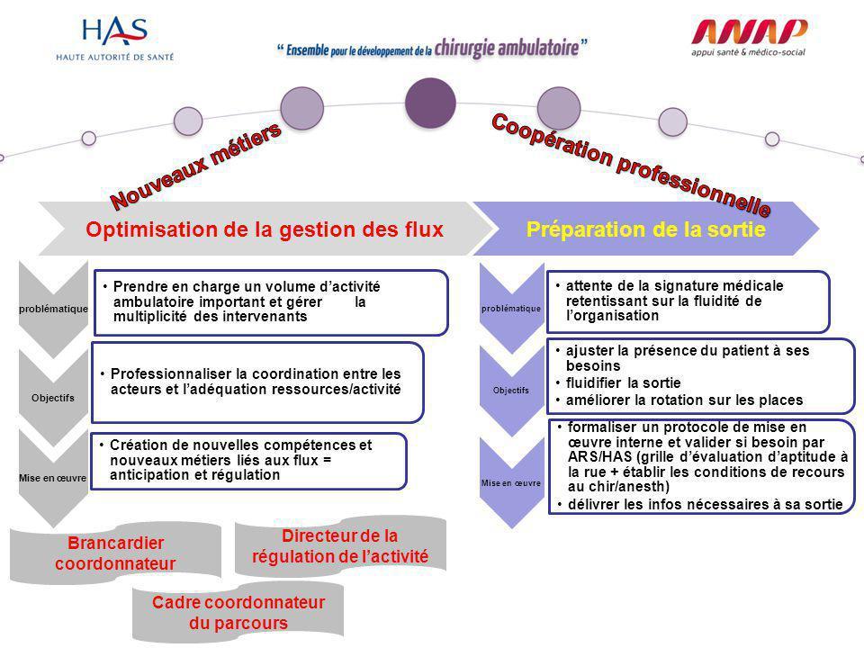 Optimisation de la gestion des fluxPréparation de la sortie problématique Prendre en charge un volume d'activité ambulatoire important et gérer la mul