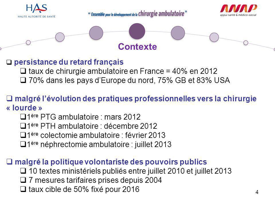 4  persistance du retard français  taux de chirurgie ambulatoire en France = 40% en 2012  70% dans les pays d'Europe du nord, 75% GB et 83% USA  m