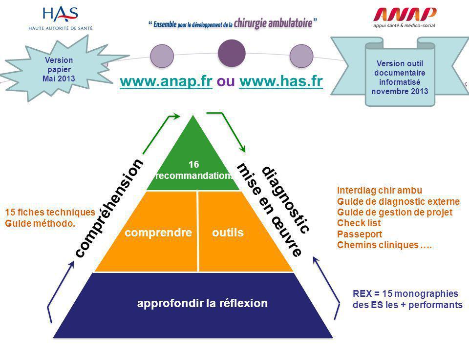 www.anap.frwww.anap.fr ou www.has.frwww.has.fr comprendre 16 recommandations outils approfondir la réflexion compréhension diagnostic mise en œuvre Ve
